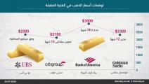 أسعار الذهب وفق توقعات البنوك العالمية