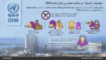 أزمة الفقر تتزايد في لبنان