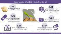 إنفوغراف نمو إيجابي للاقتصاد ومؤشرات معيشية سلبية في مصر