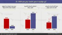مؤشرات تدهور اقتصاد لبنان في العام 2020