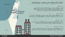 الشركات الإستيطانية المتعاقدة مع الإمارات