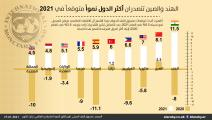 الدول العشر الأكثر نمواً متوقعأً في العام 2021