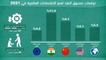 توقعات نمو الاقتصادات العالمية في 2021