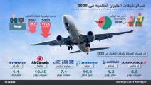 خسائر شركات طيران عالمية في 2020