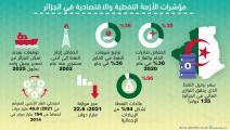 مؤشرات الأزمة النفطية والاقتصادية في الجزائر