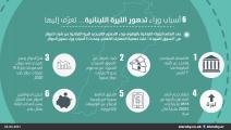 أسباب تدهور سعر صرف الليرة اللبنانية أمام الدولار الأميركي مارس 2021