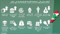 أرقام تشير إلى ضخامة الأزمة الاقتصادية في لبنان