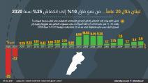 نمو اقتصاد لبنان خلال 20 سنة