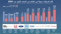 أكثر 10 شركات للسيارات مبيعا في الربع الاول من العام (العربي الجديد)