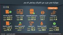 أبرز أرقام الموازنة المصرية للعام المالي 2021-2022 (العربي الجديد)