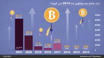 ارتفاع كبير في سعر بيتكوين (العربي الجديد)