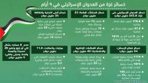 خسائر غزة من العدوان الإسرائيلي في 9 أيام