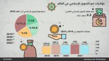 مؤشرات نمو التمويل الإسلامي في العالم