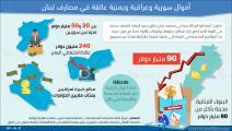 إنفوغراف أموال عربية عالقة في المصارف اللبنانية يونيو 2021