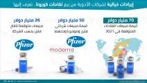 إيرادات متوقعة لشركات الأدوية من لقاح كورونا (العربي الجديد)