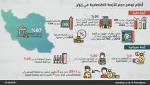 iran-economic-info Corrected
