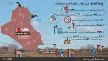 زراعة العراق في خطر (العربي الجديد)
