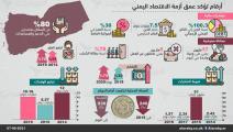 أزمة الاقتصاد اليمني (العربي الجديد)