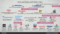 أرباح الشركات رغم ضغوط كورونا 2021