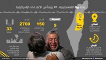 بلدة بيتا الفلسطينية... 91 يوماً من الاعتداءات الإسرائيلية