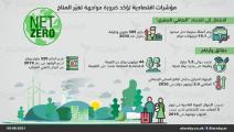 المناخ والاقتصاد (العربي الجديد)