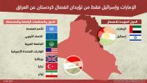 انفوغراف حول كردستان (العربي الجديد)