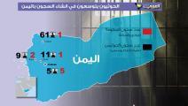 تحقيق سجون الحوثيين