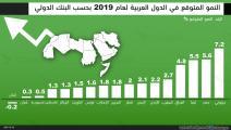 النمو المتوقع للدول العربية لعام 2019 بحسب البنك الدولي