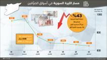 مسار هبوط الليرة السورية في الآونة الأخيرة
