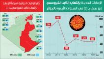 تحقيق إلتهاب الكبد - الجزائر