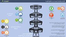 إنفوجراف الكهرباء / تحقيق الكهرباء