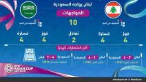 منتخب لبنان في مهمة صعبة وتأهل عراقي إيراني منتظر