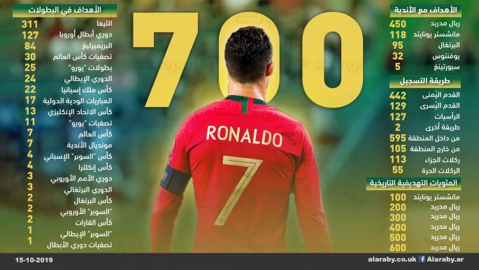 رونالدو والـ700 هدف أرقام م رعبة