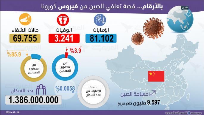 بالأرقام هكذا تعافت الصين من فيروس كورونا
